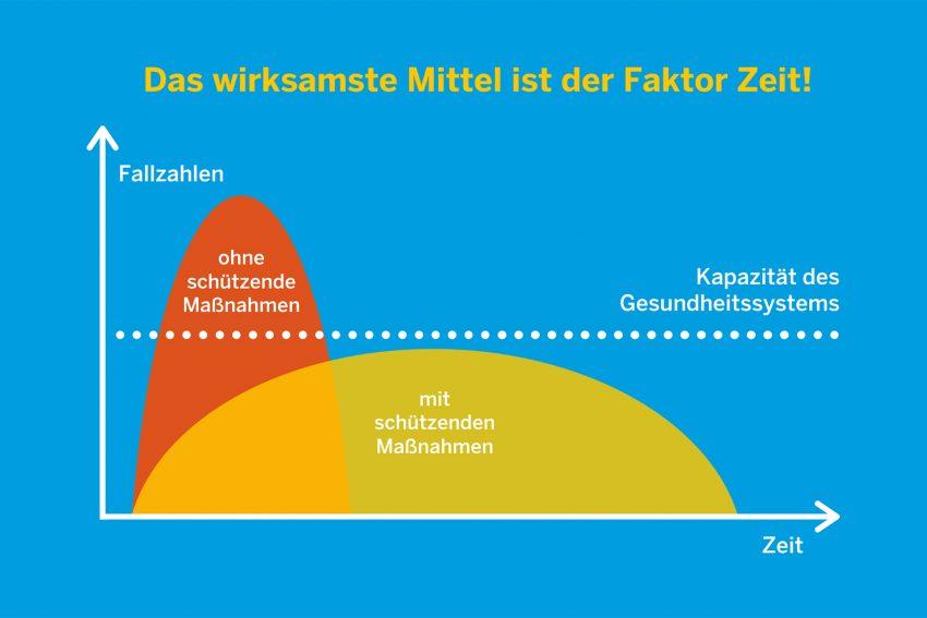 Infografik zur Kapazität des Gesundheitswesen in Beziehung zur Ausbreitung des Corona-Virus.Quelle: Landesregierung NRW