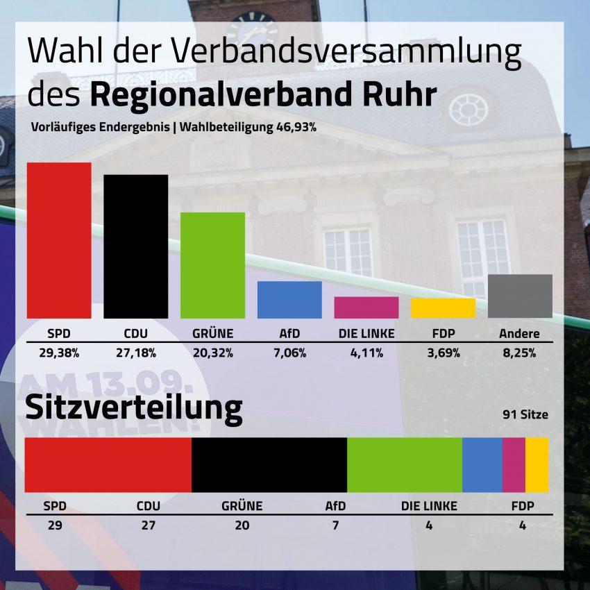 Wahl der Verbandsversammlung des RVR.