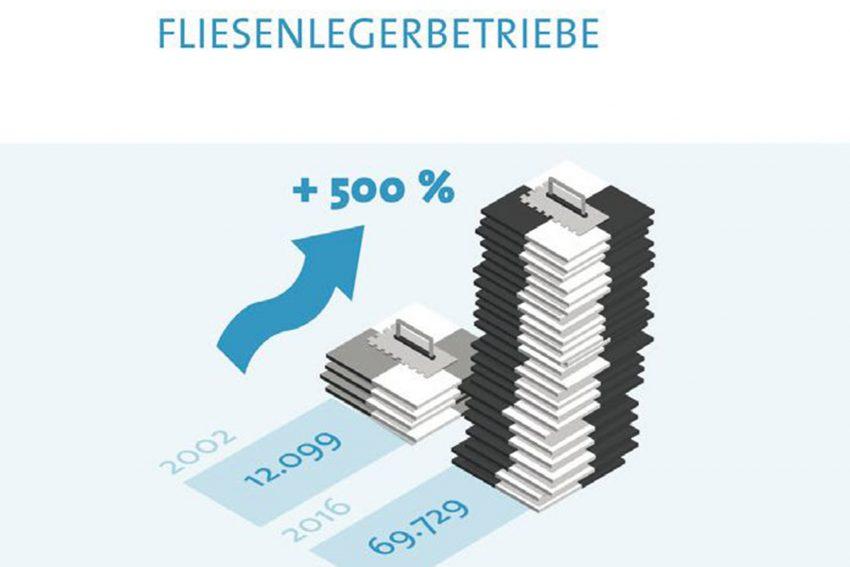 Grafik zur Wiedereinführung der Meisterpflicht.