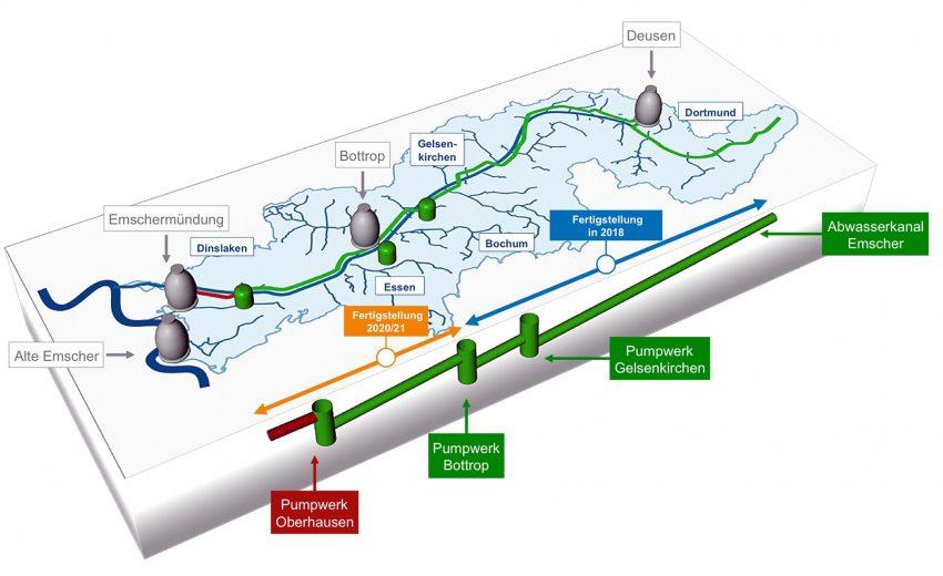 Abwasserkanal und seine Pumpwerke.