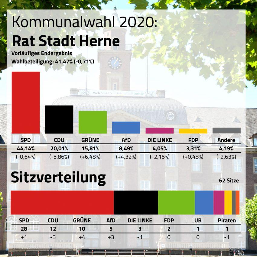 Kommunalwahl 2020: Ergebnis Rat der Stadt Herne